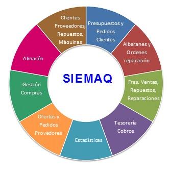 Programa ERP Venta de maquinaria y repuestos SIEAMAQ